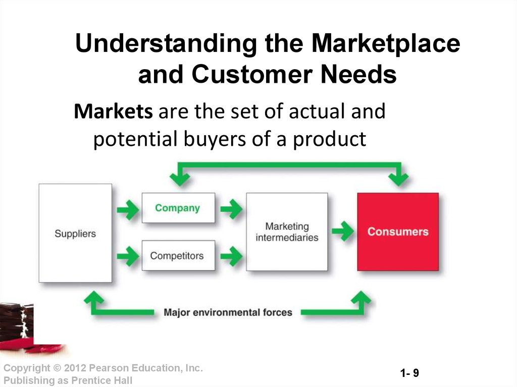 holistic marketing orientation and customer value Holistic marketing orientation & customer value a holistic marketing orientation can also provide insight into the process of capturing customer value holistic marketers achieve profitable growth by expanding customer share delivered‿.