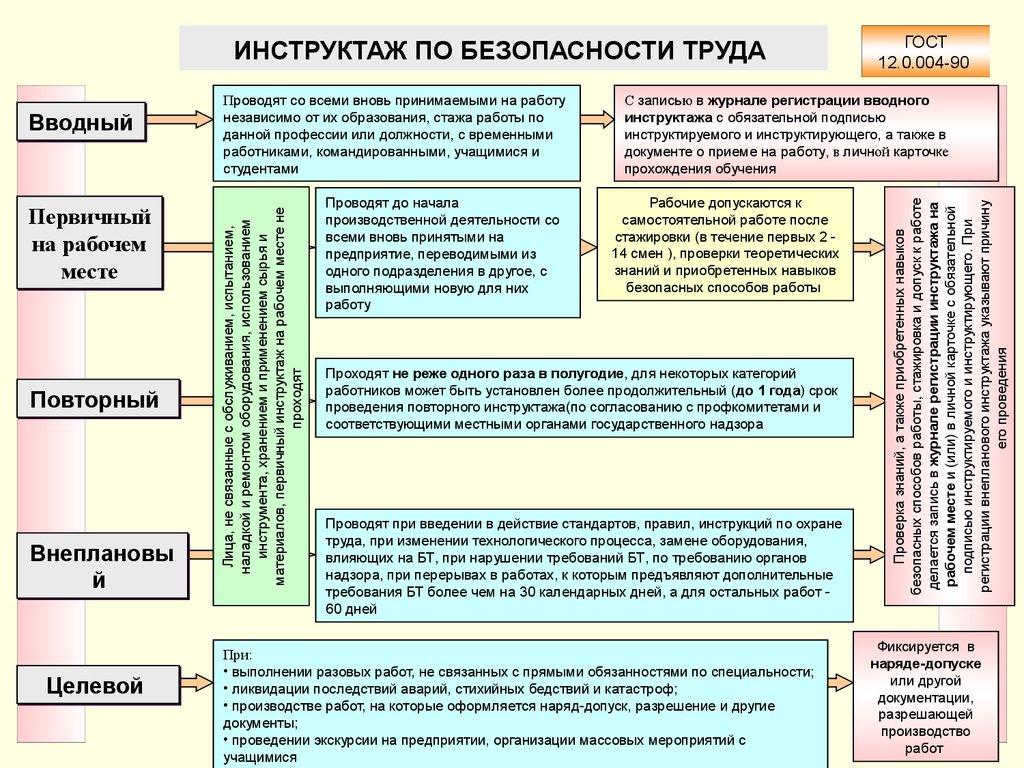 Проверка знаний работников по электробезопасности подразделяется на электробезопасность 2010