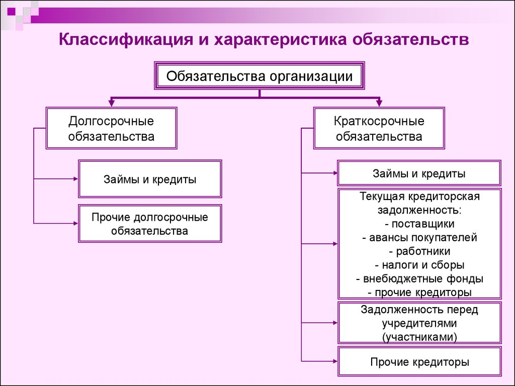 кредитных понятие и обязательств. расчетных и шпаргалка особенности