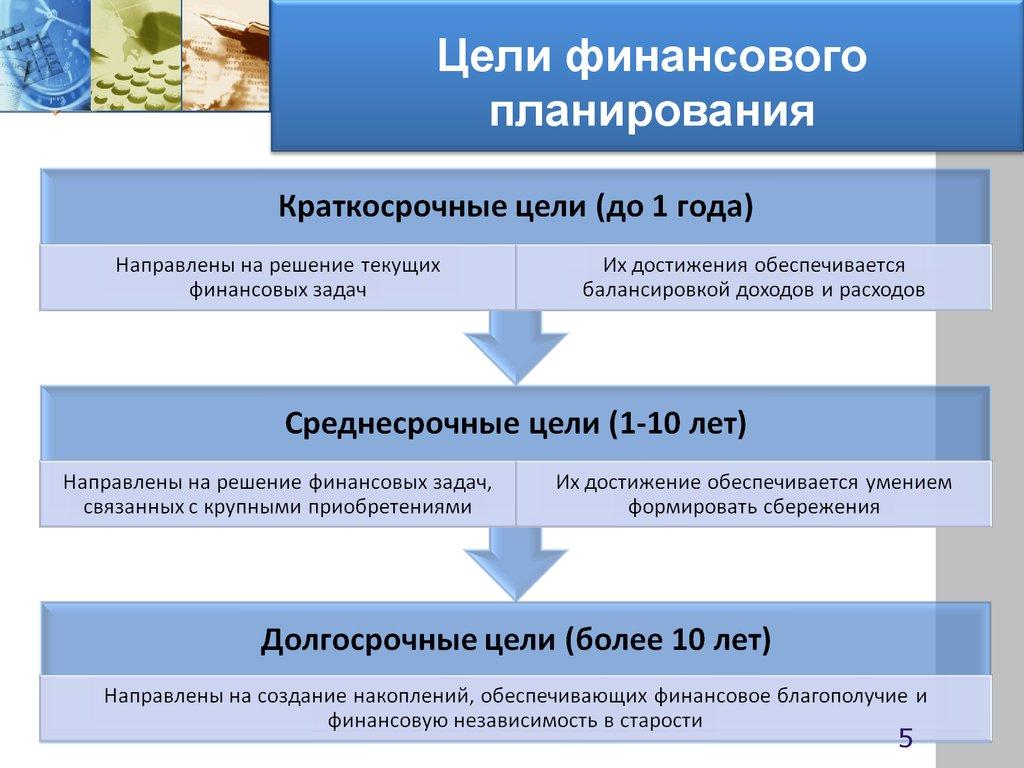содержание менеджмента финансового и задачи шпаргалка цели
