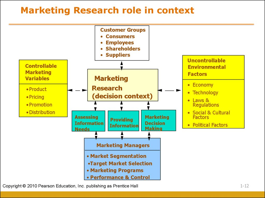 Marketing Research role in context