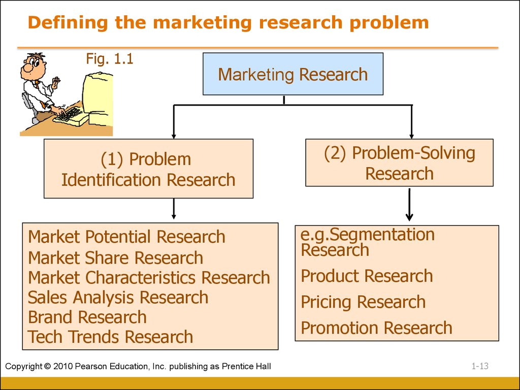 Defining the marketing research problem