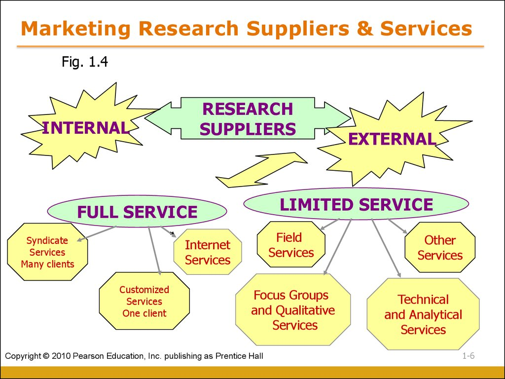 Marketing Research Suppliers & Services