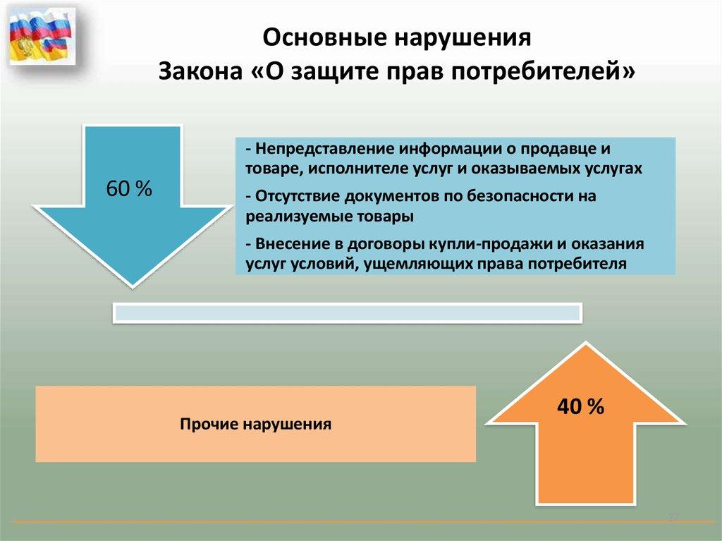 было Защита прав потребителей статья4 послал