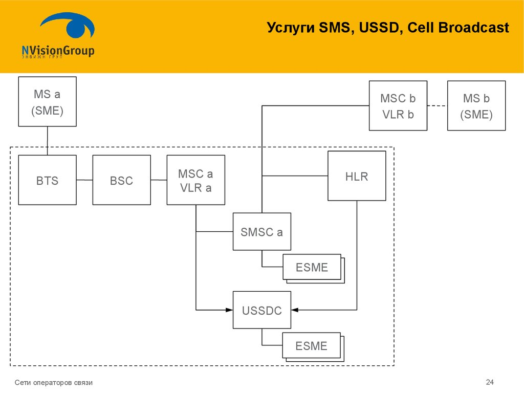 Услуги SMS, USSD, Cell Broadcast