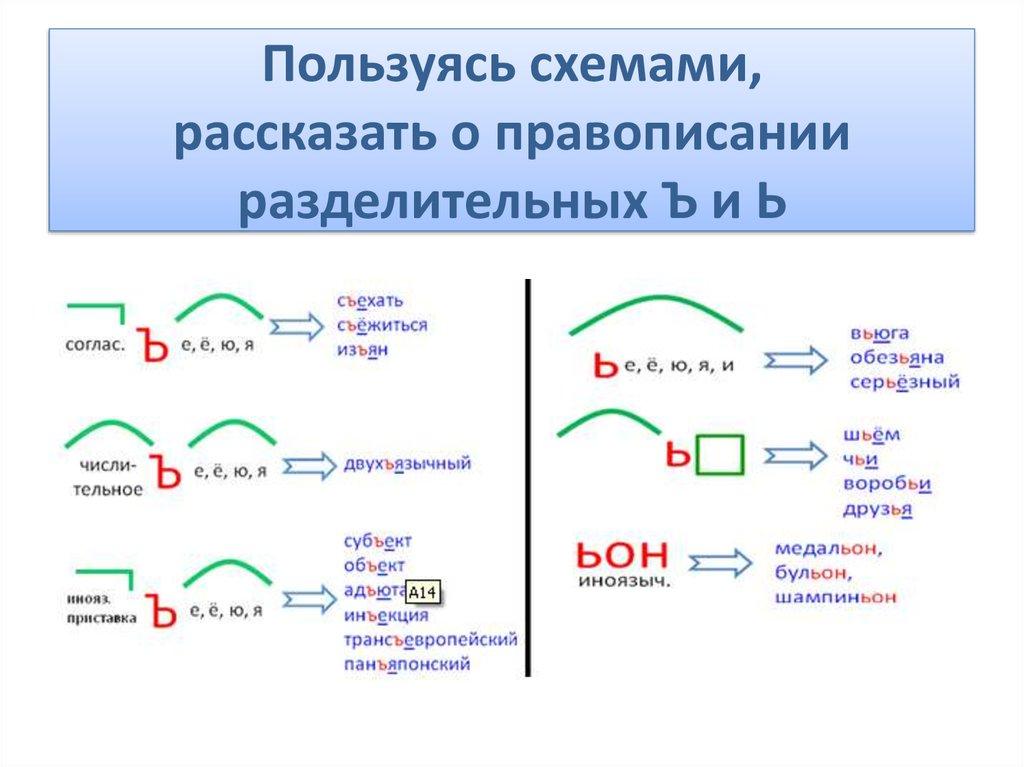 правило написания разделительных ъ и ь знаком