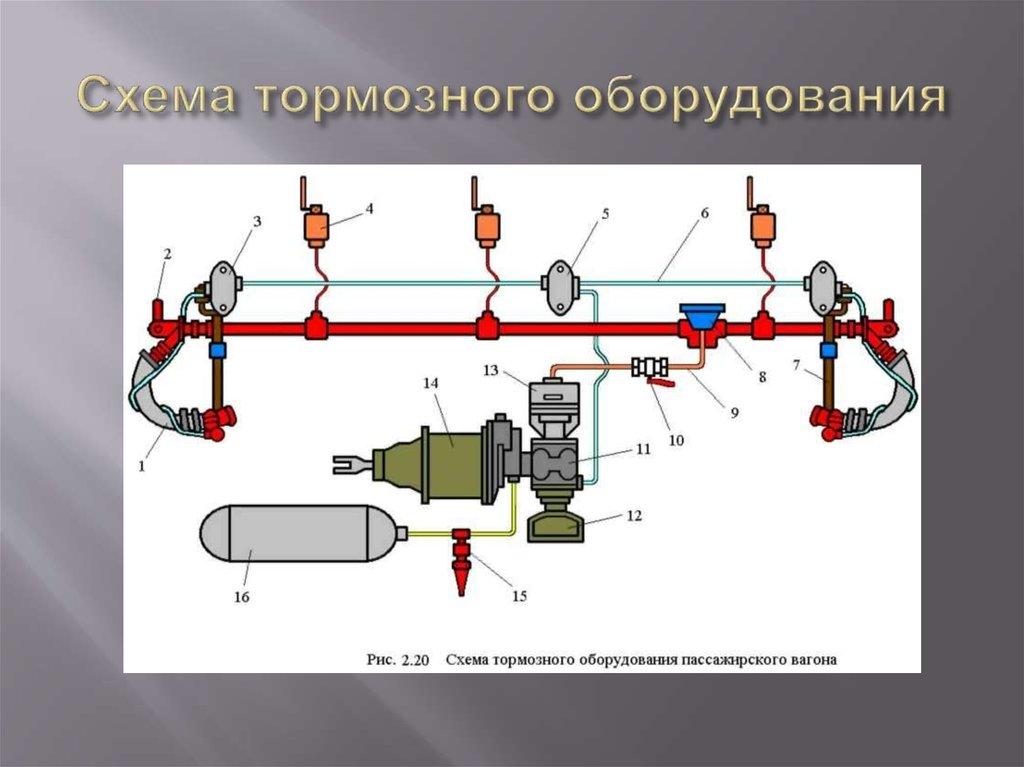 инструкция по тормозному оборудованию пассажирских вагонов