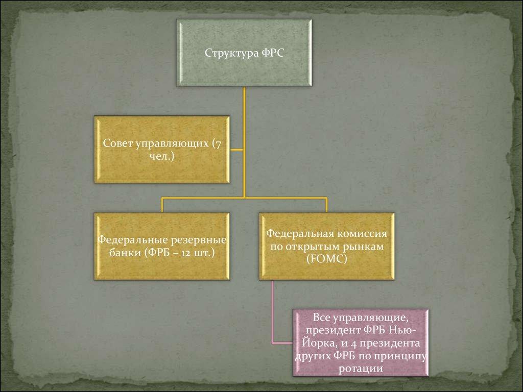 Банковская система и денежно-кредитная политика