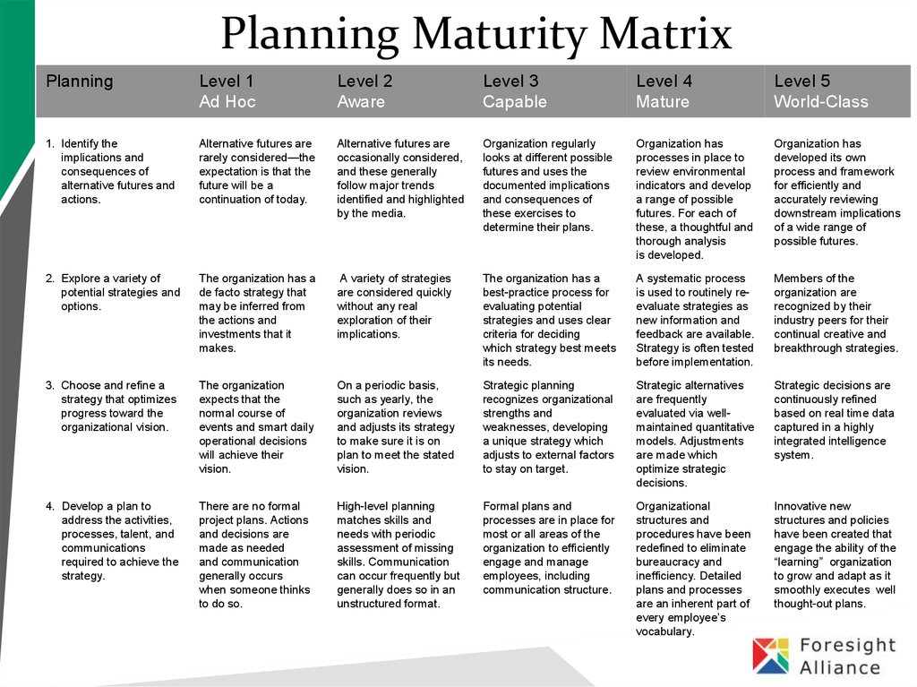 planning matrix The performance and potential matrix are commonly referred to as the nine-box grid, nine-box matrix, or simply as the nine-box the nine-box is one of the most widely used tools in succession planning and leadership development.