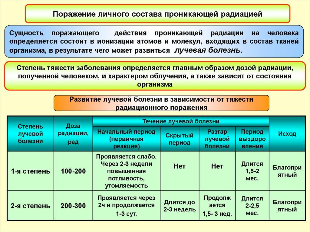Единицы измерения радиации грей