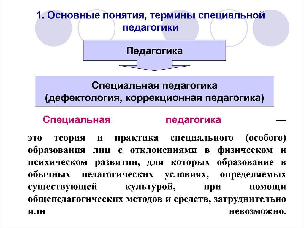 Основные методы специальной педагогики