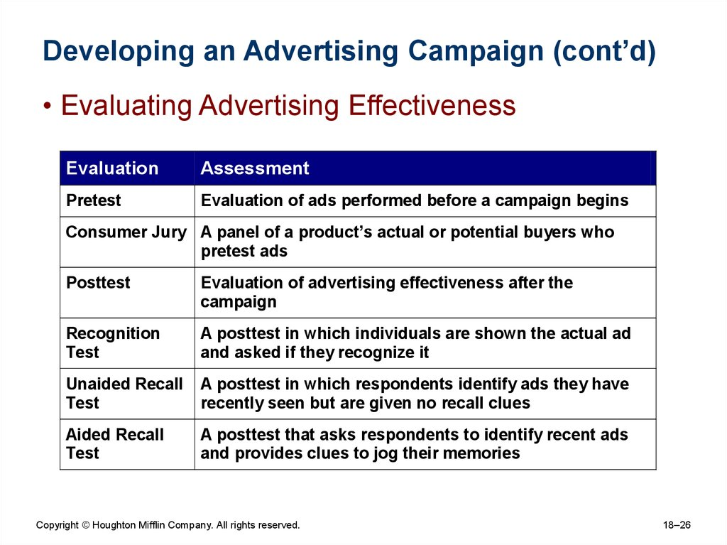 development of an advertising campaign for Who are the individuals developing direct marketing plans and learn the development of e-mail has further every direct marketing campaign should feature.