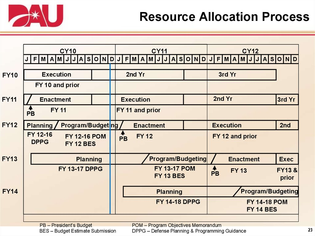 Resource Allocation Process