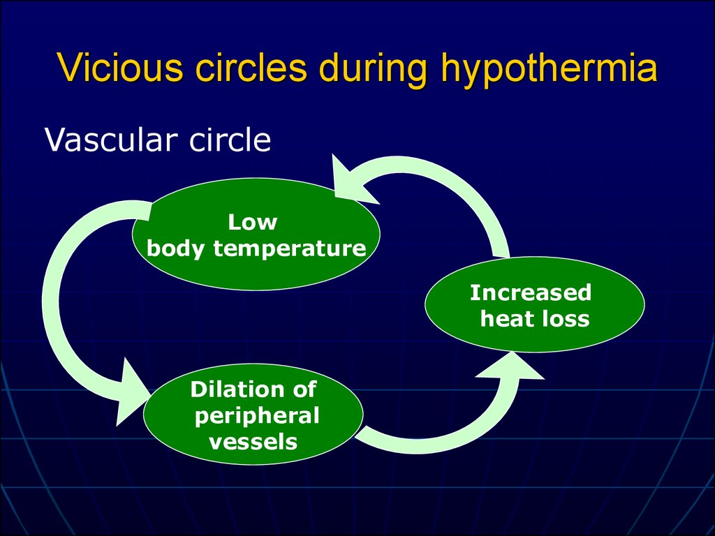 Vicious circles during hypothermia