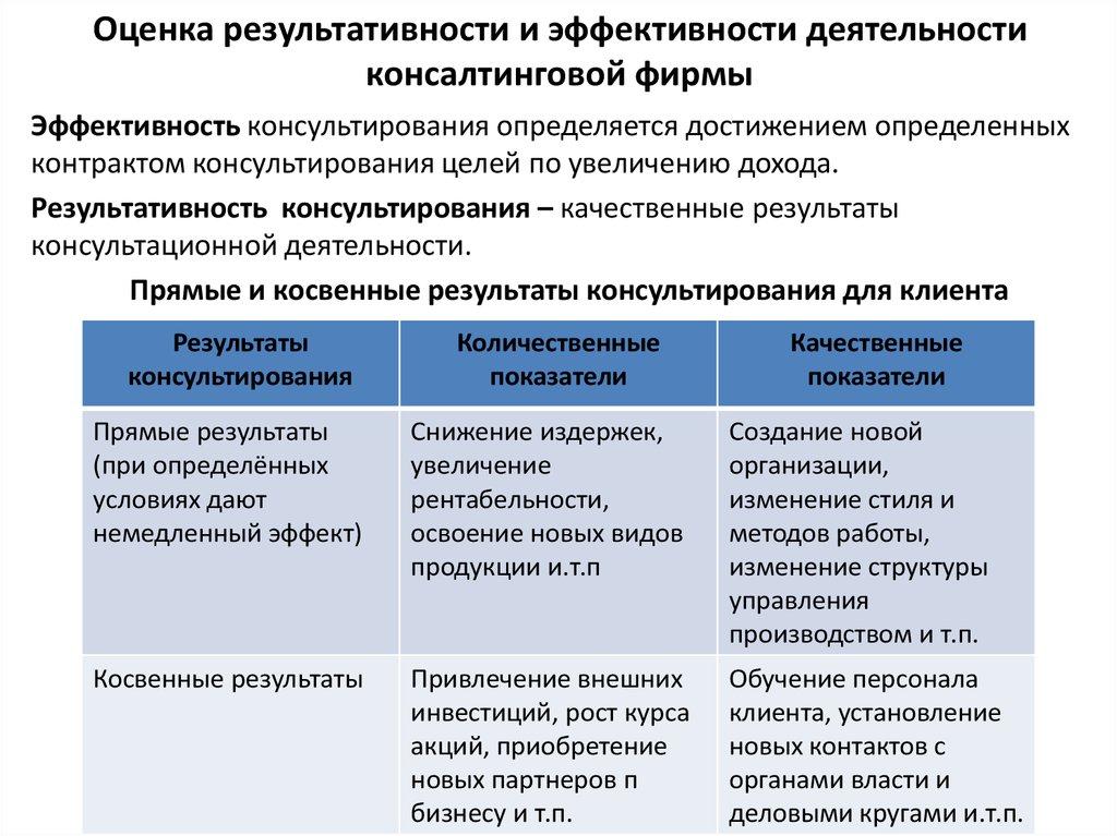 критерии для оценки результативности при разработке продукции розницу начале осени