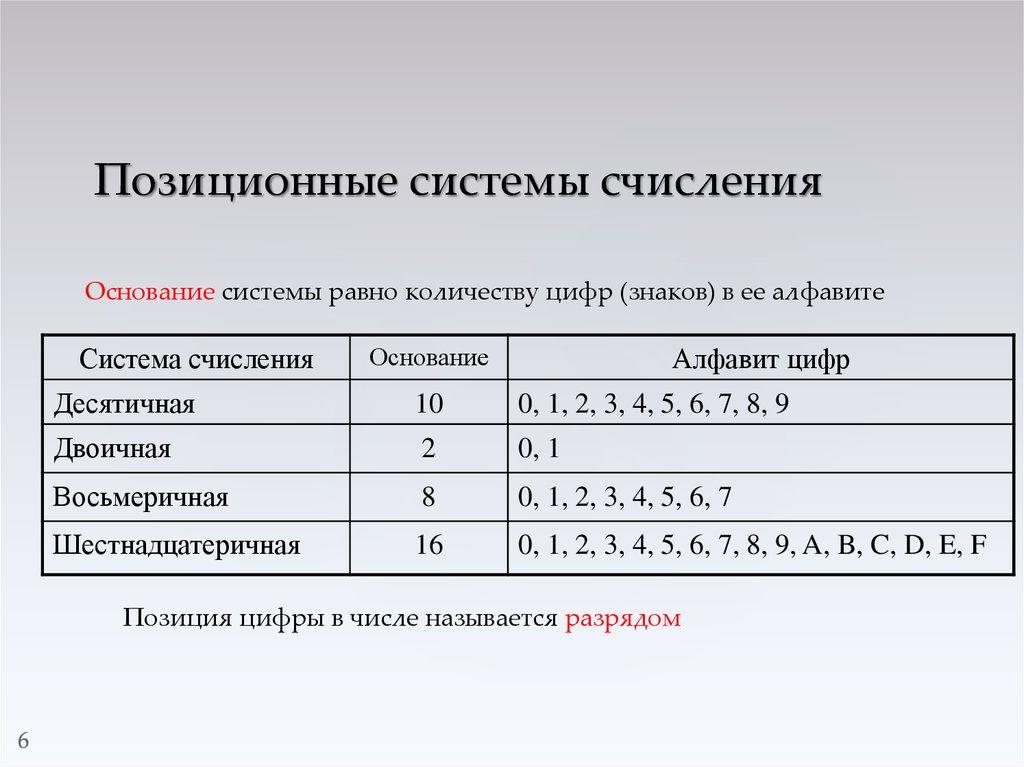 Позиционное кодирование