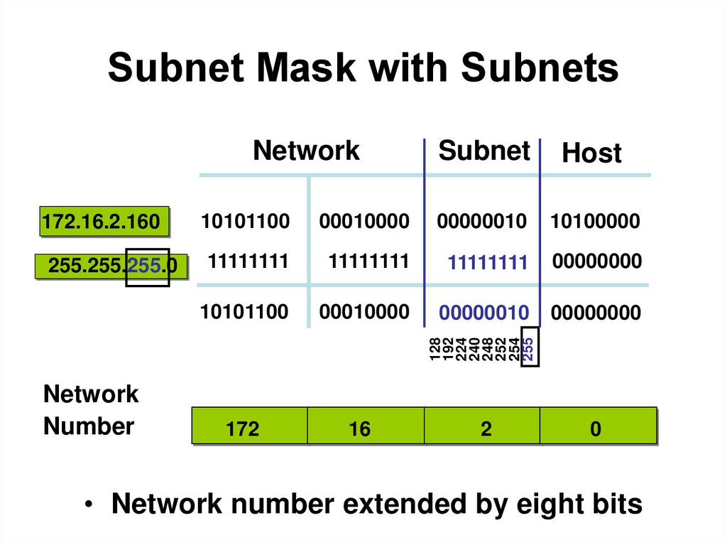 ip subnetting Ip subnet calculator here we have a very convenient and rapid ip subnet calculator that will help you a lot in your work with a network the calculator can process and display any type of information you may need.