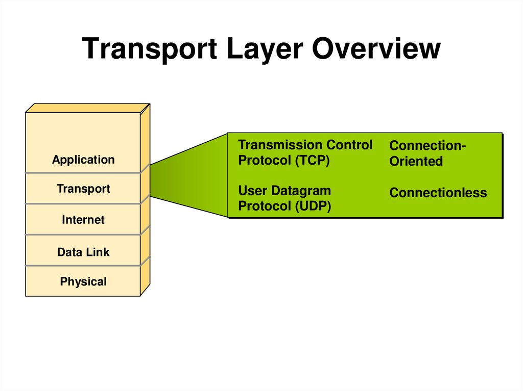 tcp and udp tcp ip transport layer The transport layer is important to handle guaranteed delivery and multicast (not guaranteed) delivery of data tcp/ip is a suite that is made up of many protocols which not only account for transmission and receiving of frames, but control of the transmissions themselves.