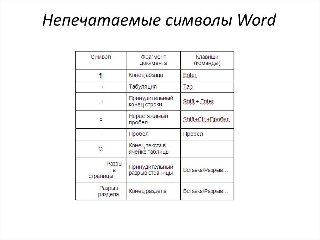 Непечатаемые символы в Word  НА ПРИМЕРАХ