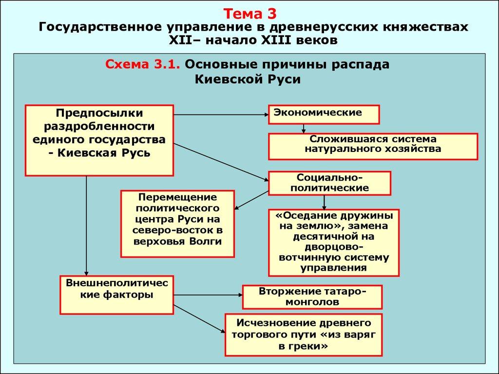 Органы управления петре 1 схема фото 687