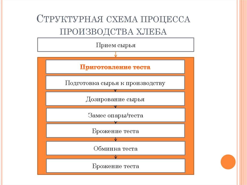Дипломный проект Разработка элементов системы менеджмента   Структурная схема процесса производства хлеба
