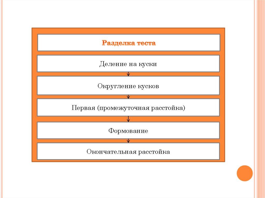 Дипломный проект Разработка элементов системы менеджмента  8