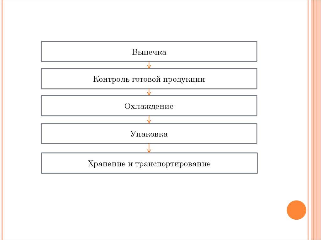 Дипломный проект Разработка элементов системы менеджмента  9