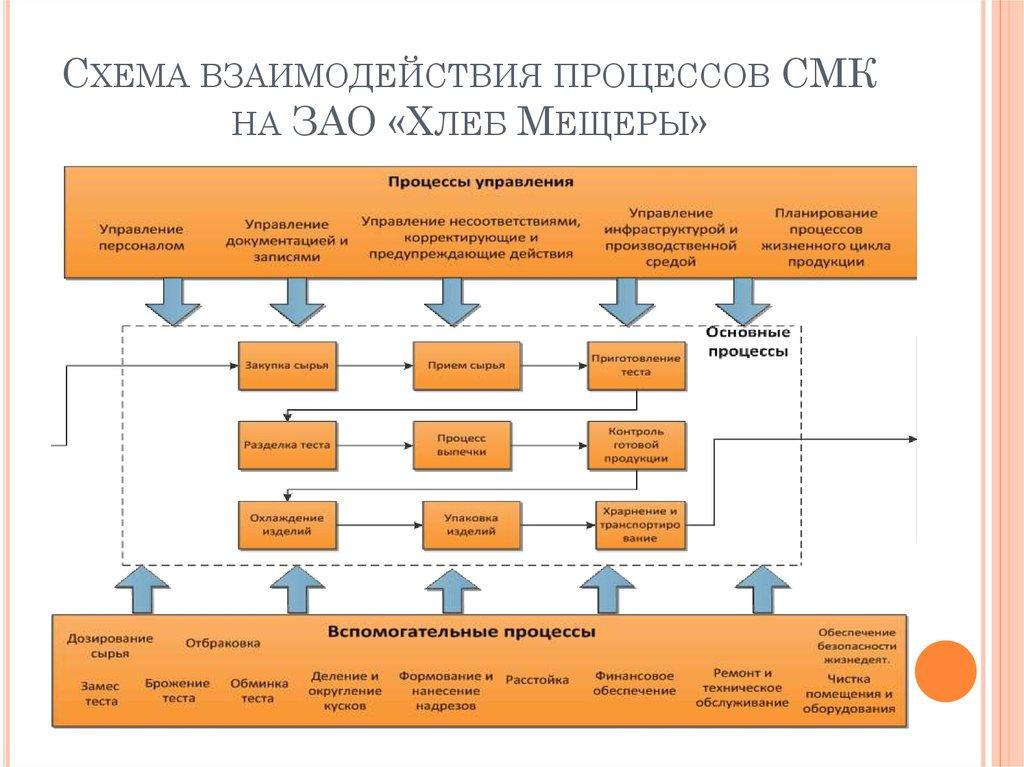 Дипломный проект Разработка элементов системы менеджмента   Схема взаимодействия процессов СМК на ЗАО Хлеб Мещеры