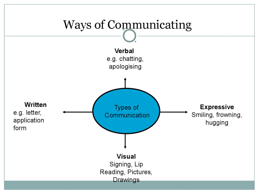 ways of communication