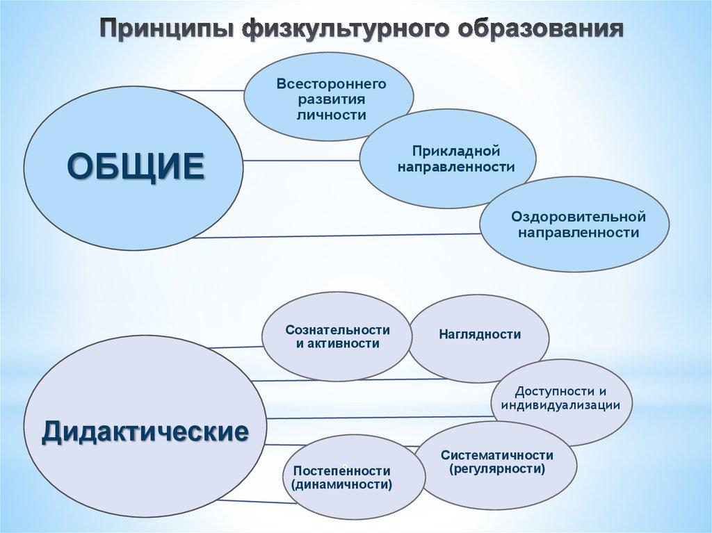 simulation in anästhesie