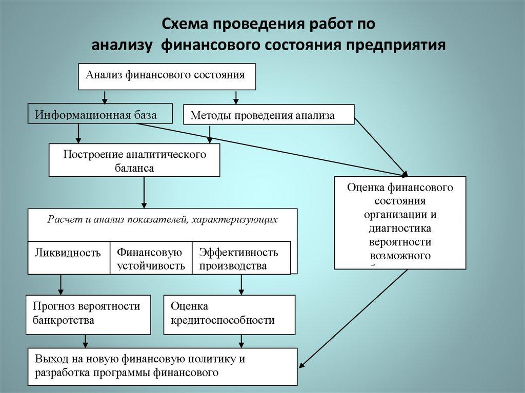 методики проведения анализа банкротства предприятия