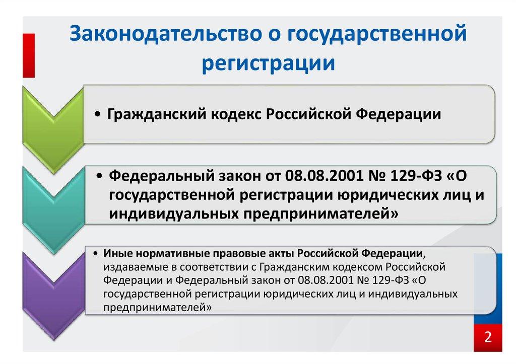 регистрация юридический лиц и ип