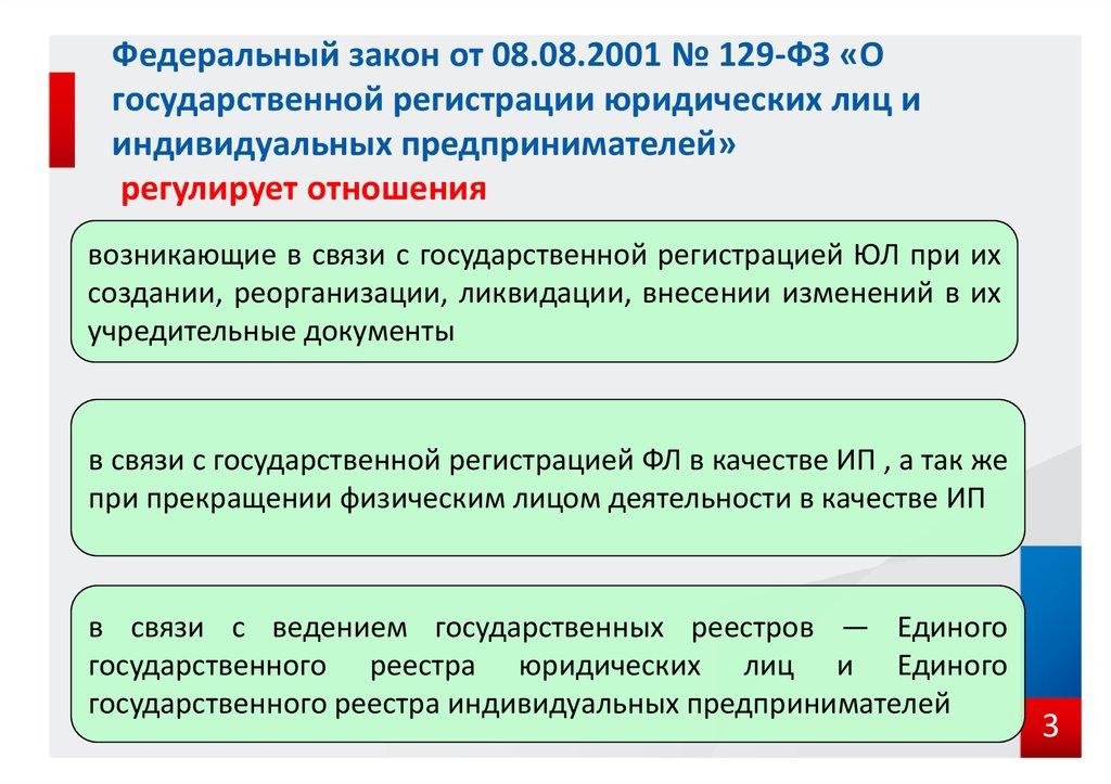 Фз о порядке регистрации юр лиц и ип регистрация ип заявление о системе налогообложения