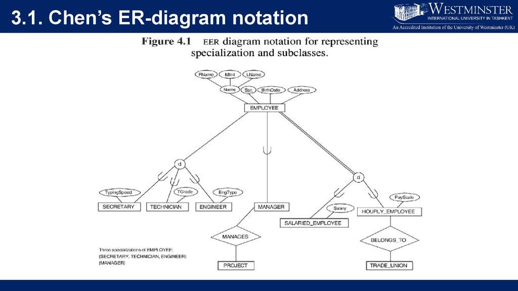 Er Diagram Symbols Ppt Experts Of Wiring Diagram