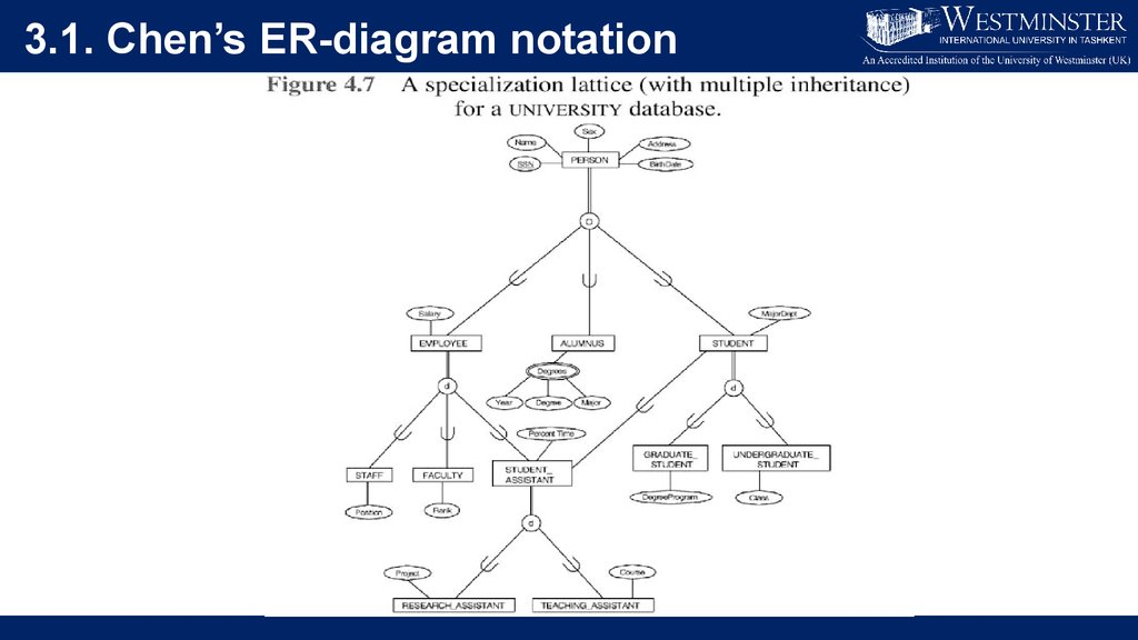 Enhanced Entity Relationship Modelling Concepts Lecture 3