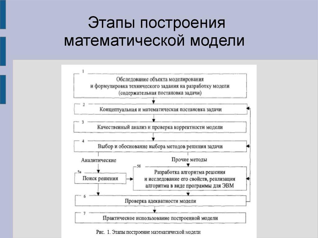 контрольная работа построение математической модели