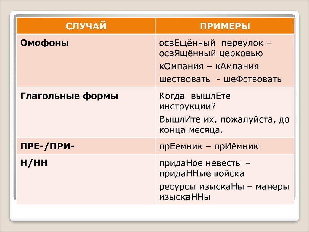 Словообразовательные нормы русского языка реферат 2200
