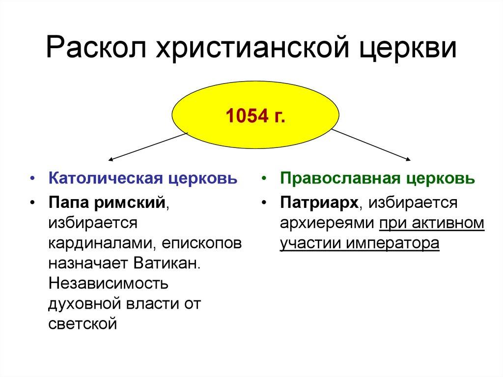 Схема древней христианской церкви фото 162