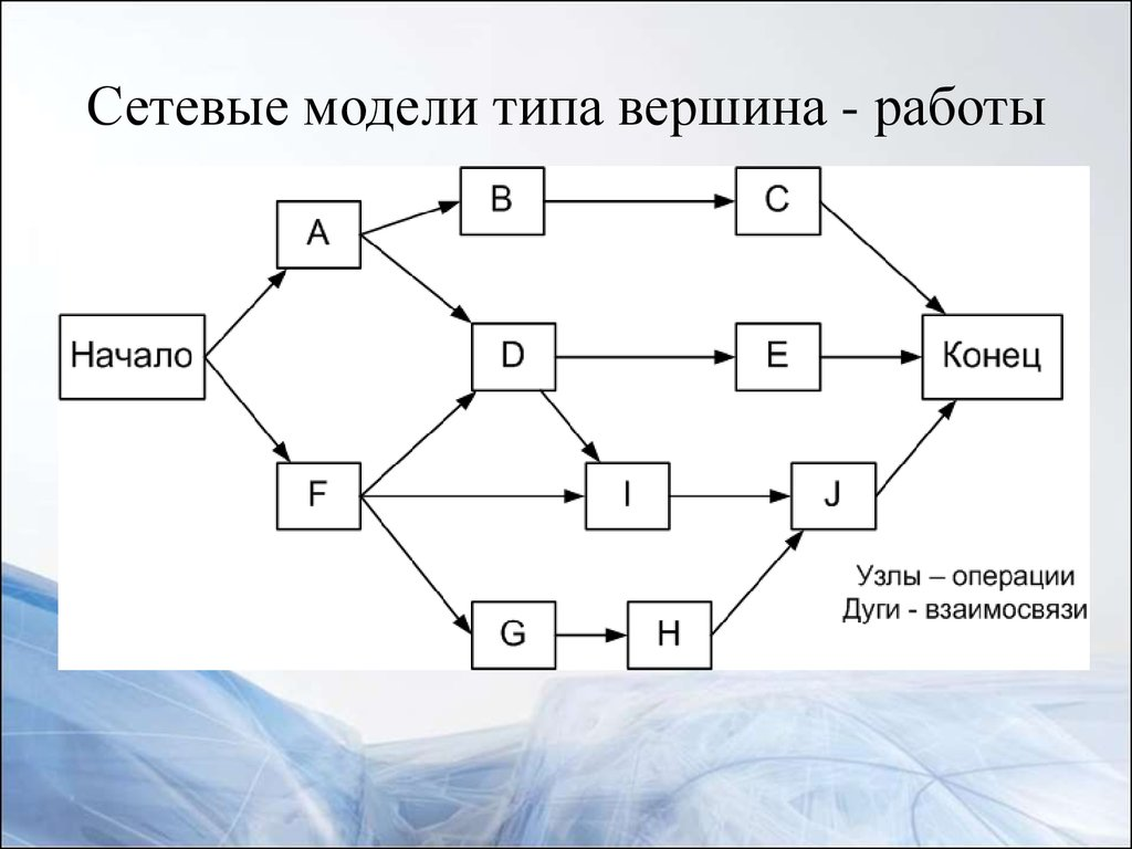 модели работа вершина