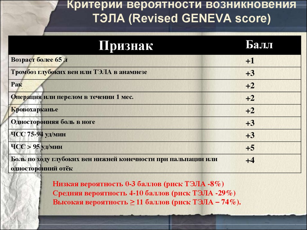 Критерии вероятности возникновения ТЭЛА (Revised GENEVA score)