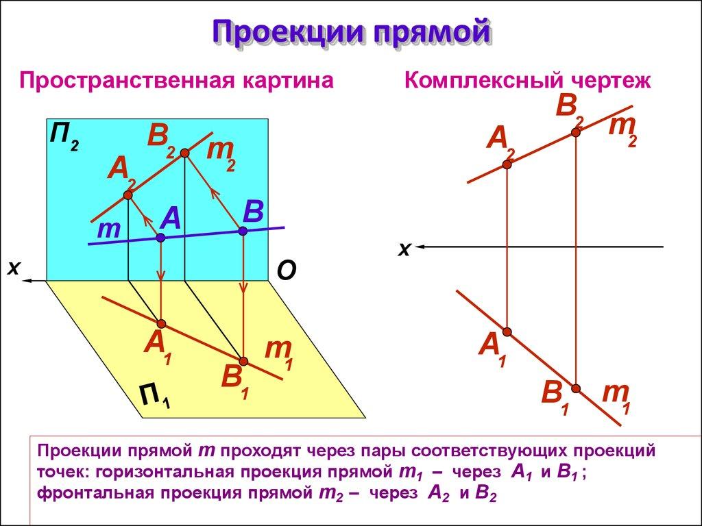 Как найти проекцию точки на прямую