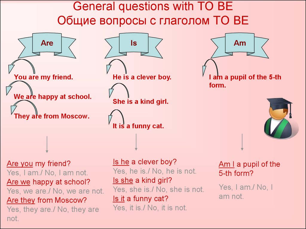General questions with TO BE Общие вопросы с глаголом TO BE