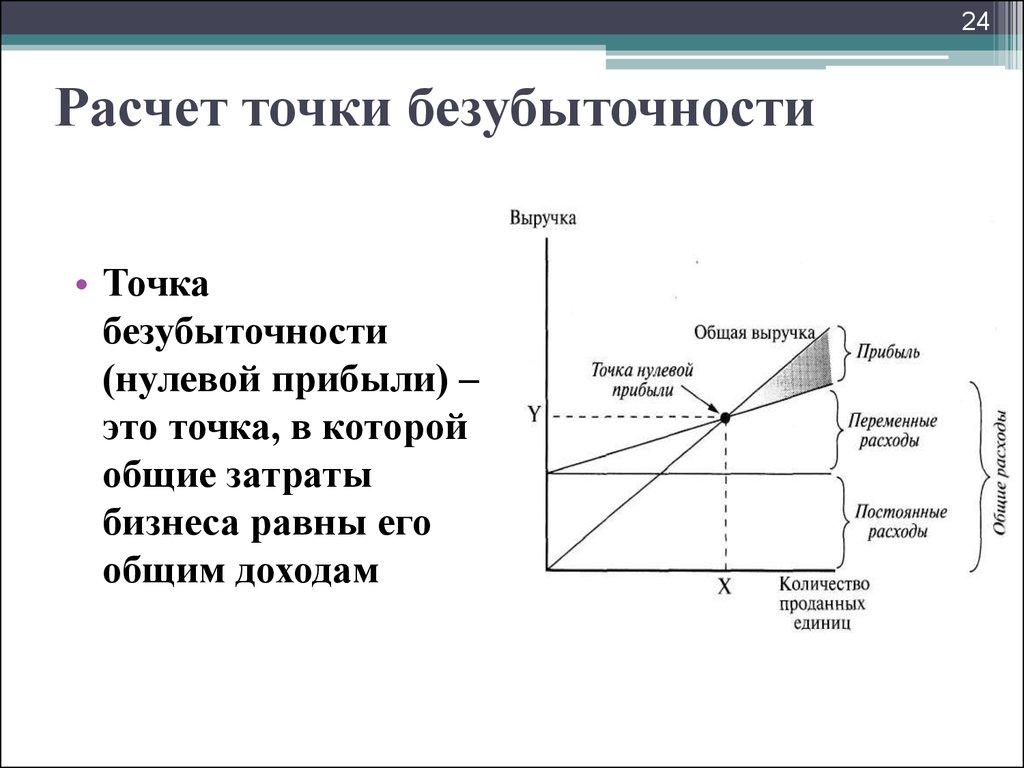 Правила Его Построения Графика Безубыточности Ограничения И Допущения..шпаргалки