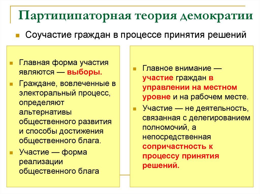 """сущность теории содержание демократии и понятия """"демократия"""". современные шпаргалка"""