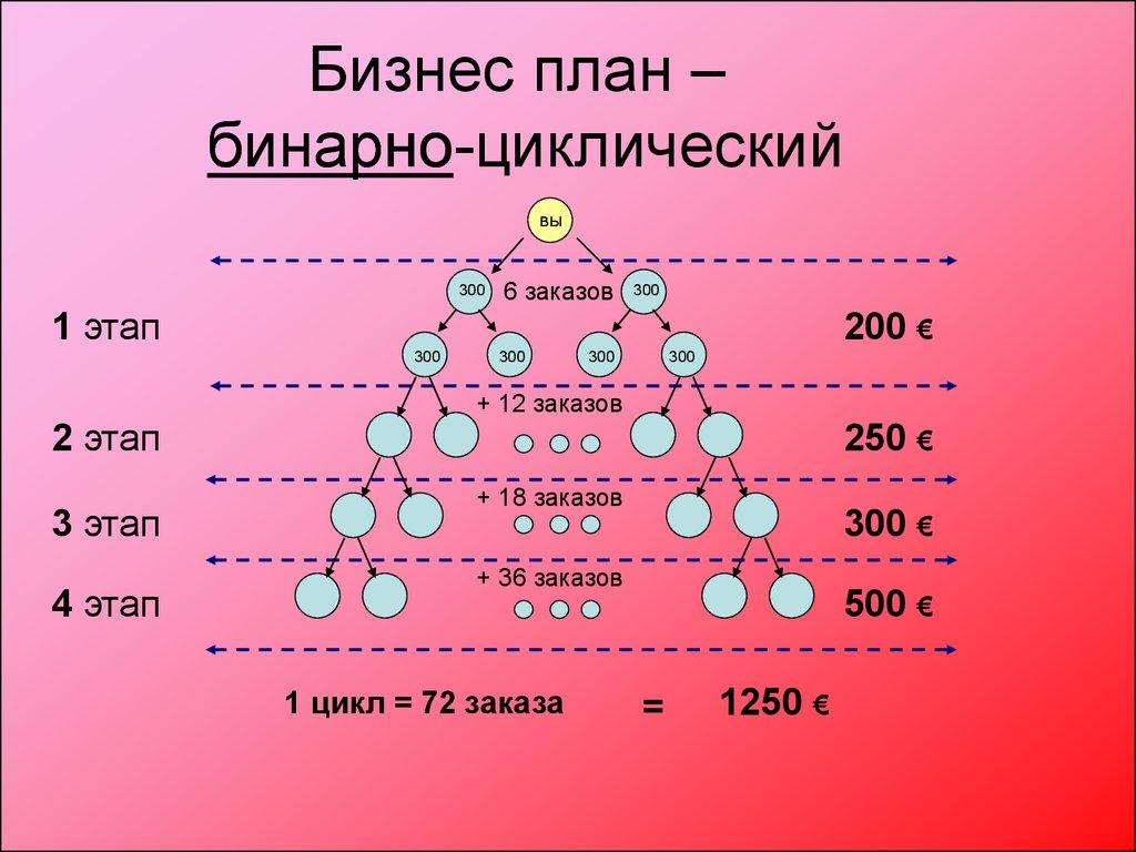 Бизнес план на 300 бизнес план магазин сувениров