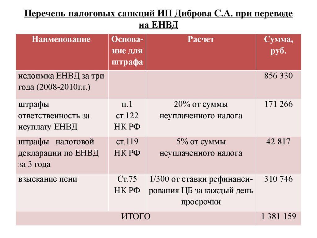 Совершенствование системы налогового учета у индивидуального  Перечень налоговых санкций ИП Диброва С А при переводе на ЕНВД