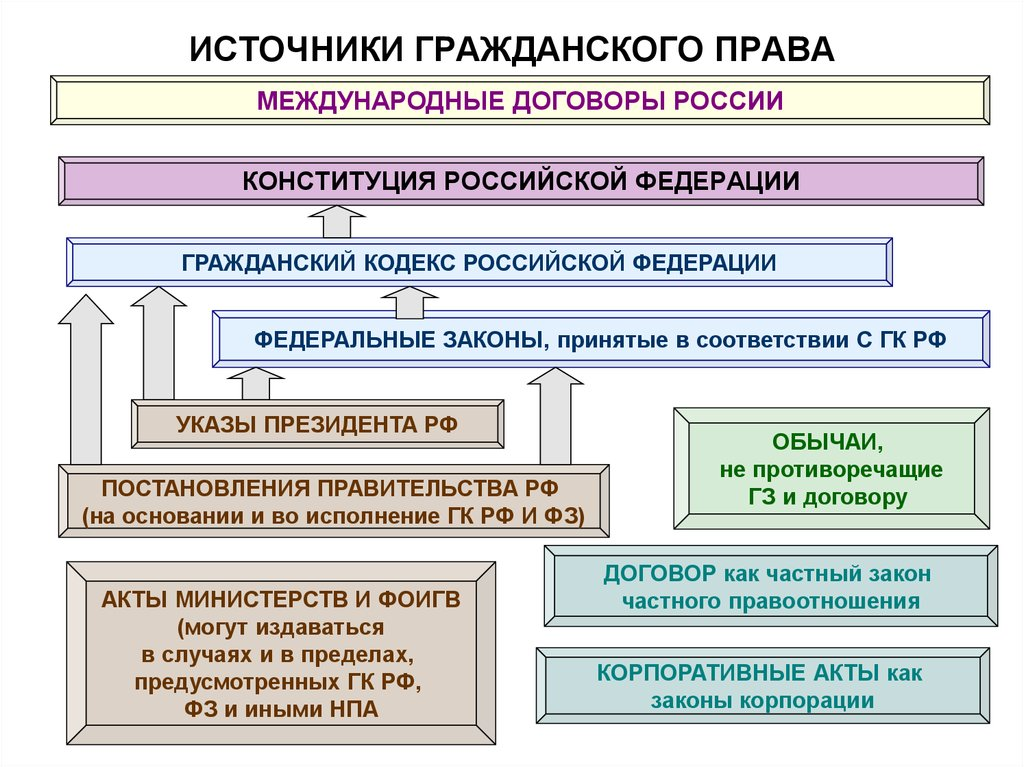 Цессия И Ее Правовое Регулирование В Российском Гражданском Праве.шпаргалка