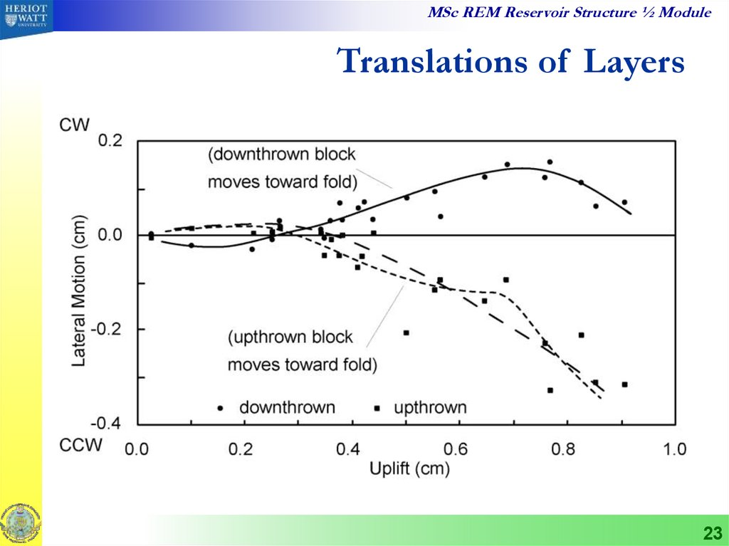 Translations of Layers