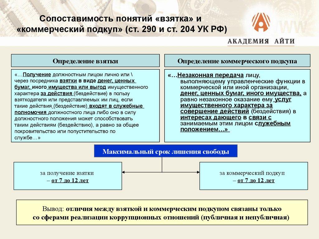 ночи коррупция в коммерческих организациях Питер выходные Москвы?
