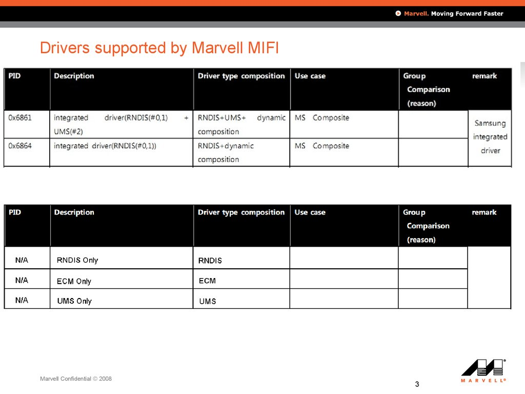 Drivers supported by Marvell MIFI